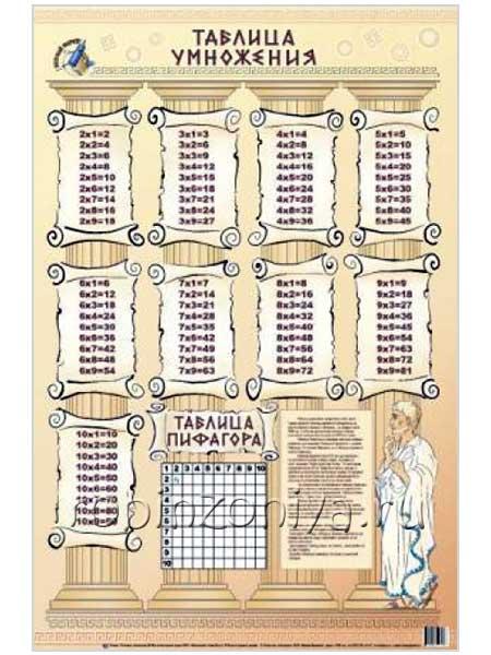 Плакат Таблица умножения купить с доставкой по России в интернет-магазине robinzoniya.ru.