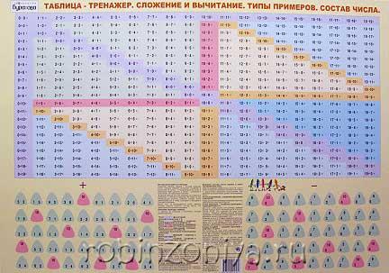 Плакат Таблица на сложение и вычитание купить в интернет-магазине robinzoniya.ru.
