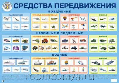 Плакат Средства передвижения купить с доставкой по России в интернет-магазине robinzoniya.ru.