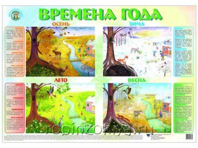 Плакат Времена года