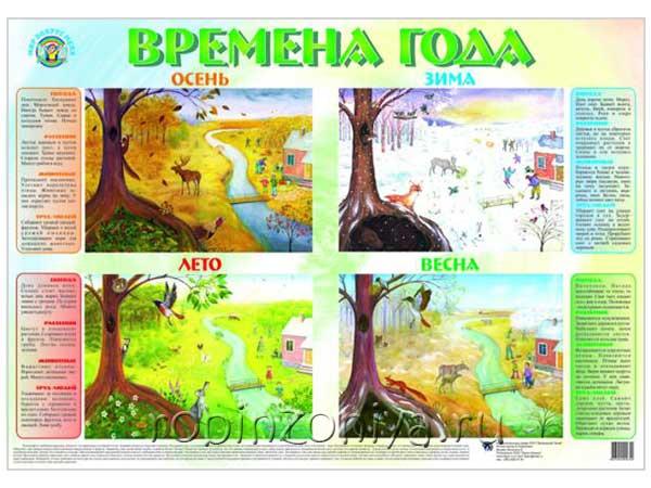 Плакат Времена года купить с доставкой по России в интернет-магазине robinzoniya.ru.